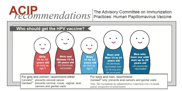 HPV vaccine who should get it ACIPinfographic