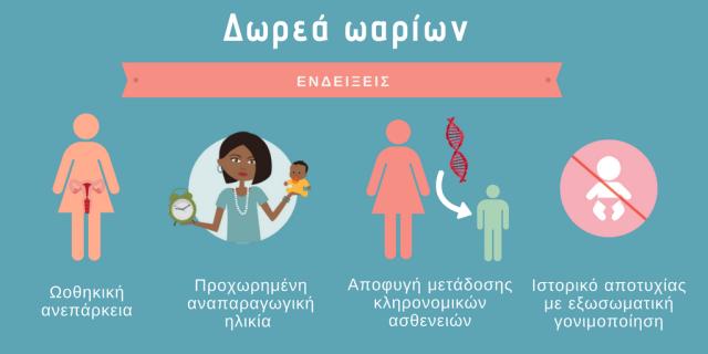 Η χρήση δωρεάς ωαρίων δίνει τη δυνατότητα επίτευξης εγκυμοσύνης στις  παρακάτω περιπτώσεις  14c327b4215